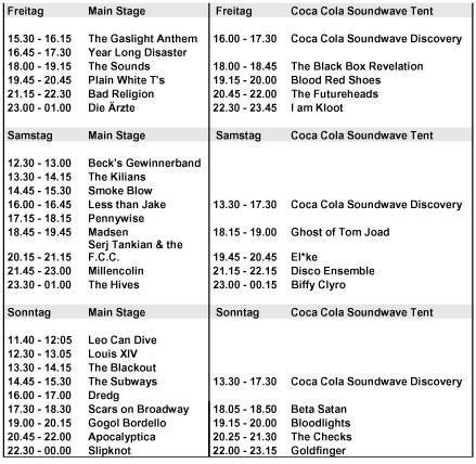 Area 4 Zeitplan
