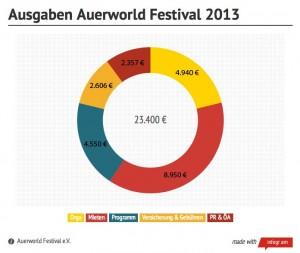 Ausgaben Auerworld Festival 2013